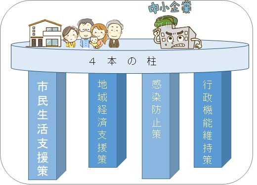 つくばみらい市独自の新型コロナウイルス対策「4本の柱」説明図