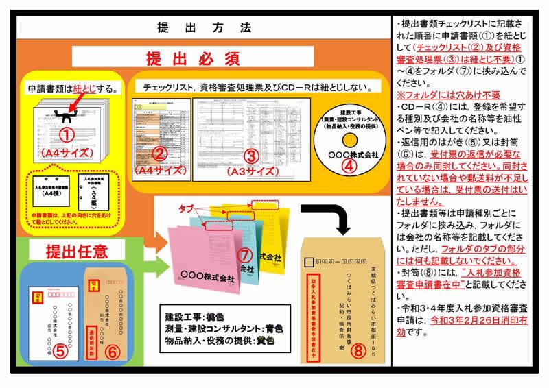 書類提出方法